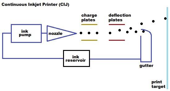 หลักการทำงานของเครื่องพิมพ์วันที่ระบบ-Inkjet