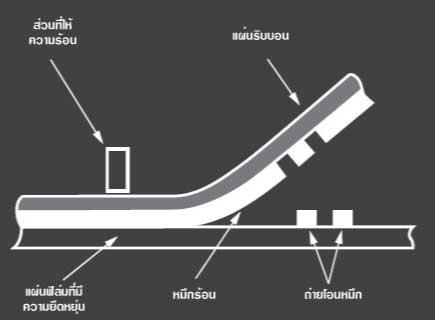 ระบบการทำงานของ เครื่องพิมพ์วันที่ระบบ Thermal Transfer overprinter