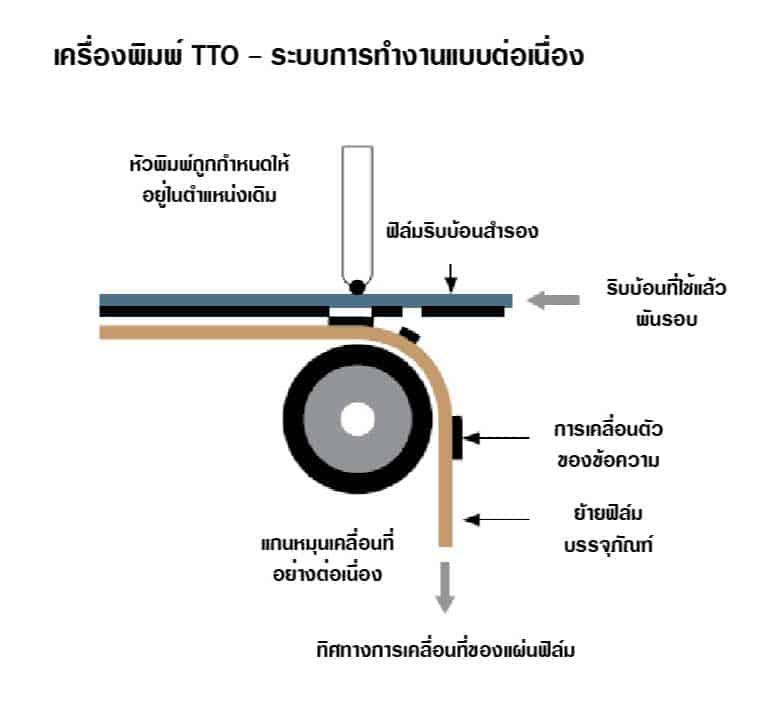ระบบการทำงานของเครื่องพิมพ์วันที่ระบบ Thermal Transfer แบบต่อเนื่อง
