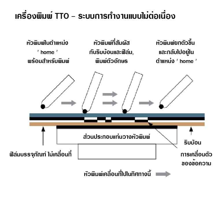 ระบบการทำงานของเครื่องพิมพ์วันที่ระบบ Thermal Transfer แบบไม่ต่อเนื่อง