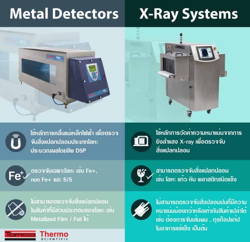 Metal Detector - X Ray