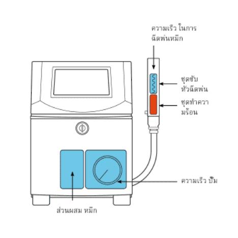 ระบบหมึกเครื่องพิมพ์วันที่ผลิตวันหมดอายุ